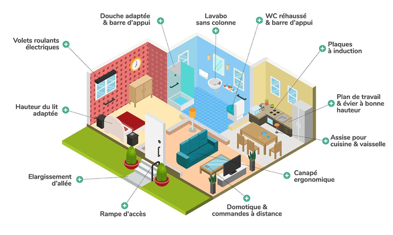 Infographie sur les aménagements à réaliser pièces par pièces dans l'habitat d'une personne âgée