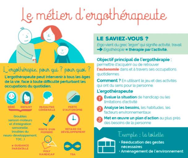 Infographie présentant le métier d'ergothérapeute et son rôle auprès des personnes âgées