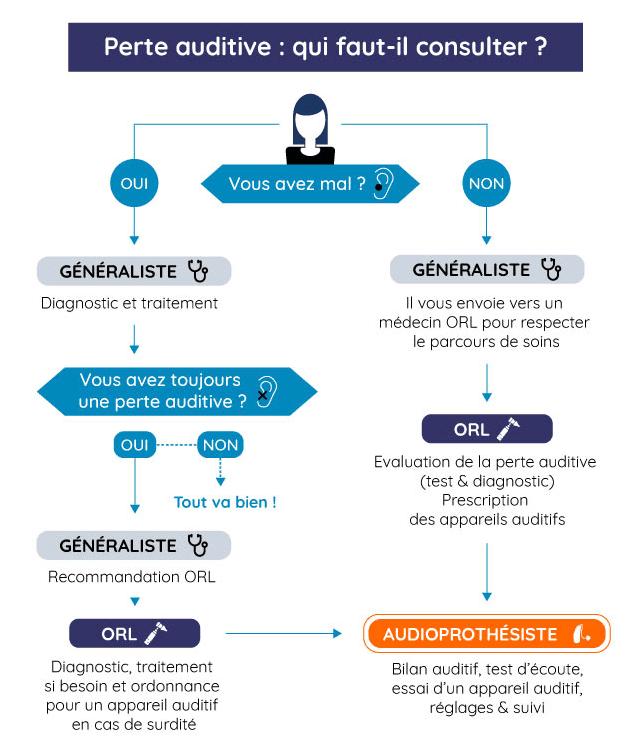 Infographie présentant les professionnels de santé à consulter en cas de perte auditive