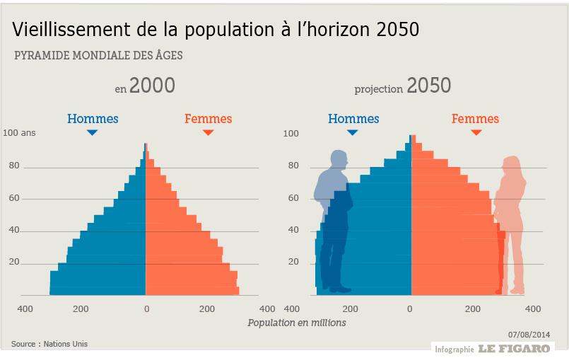 Infographie présentation l'évolution du vieillissement de la population d'ici à 2050
