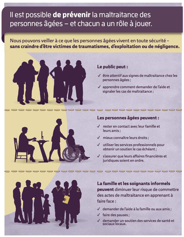 Infographie présentant le rôle à jouer et les solutions pour lutter contre la maltraitance des personnes âgées