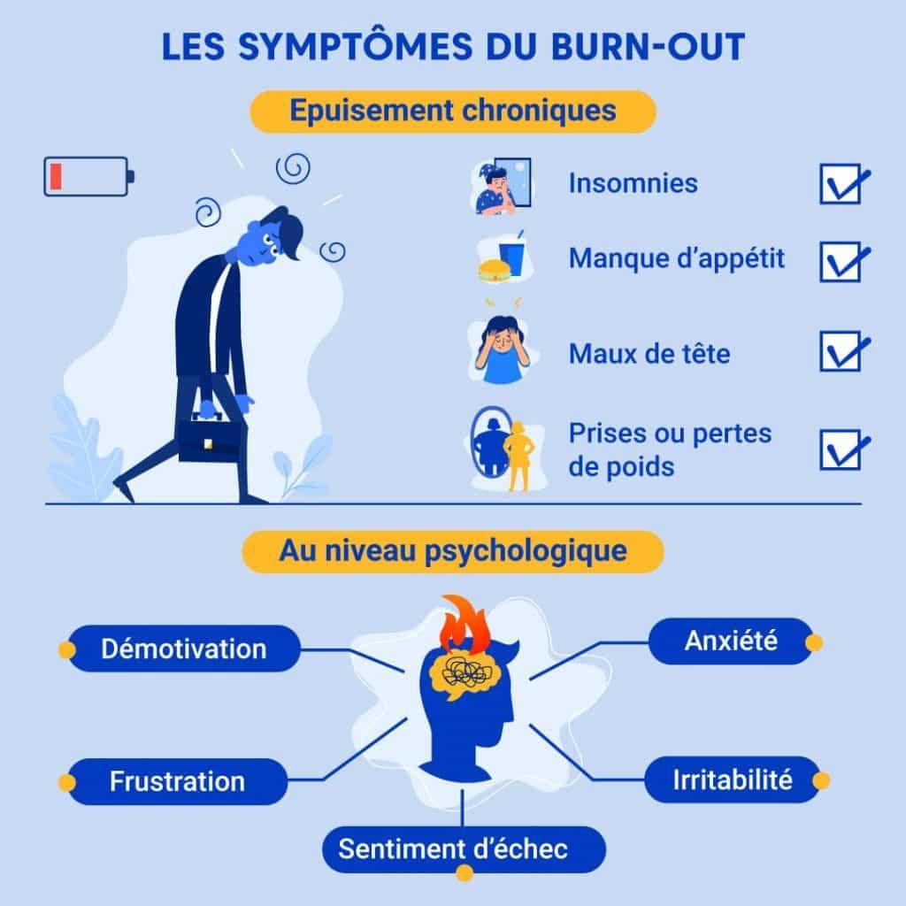 Infographie présentant les signes du burn out chez l'aidant familial