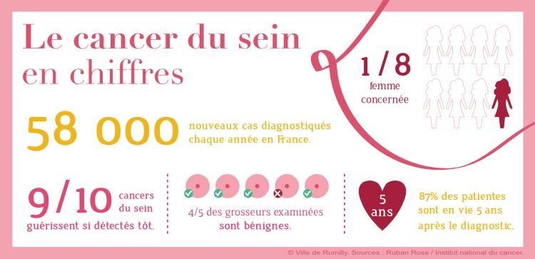 Infographie présentant le cancer du sein en chiffres